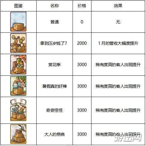 昭和杂货店物语3怎么招揽生意?招揽生意战术列表