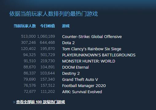 《DOOM:永恒》玩家峰值数破10万 热门游戏榜第六