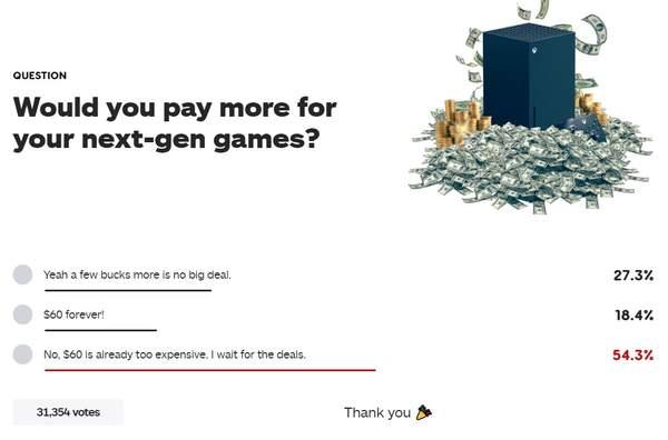 """IGN发""""能否接受次时代游戏涨价""""投票 过半玩家反对"""