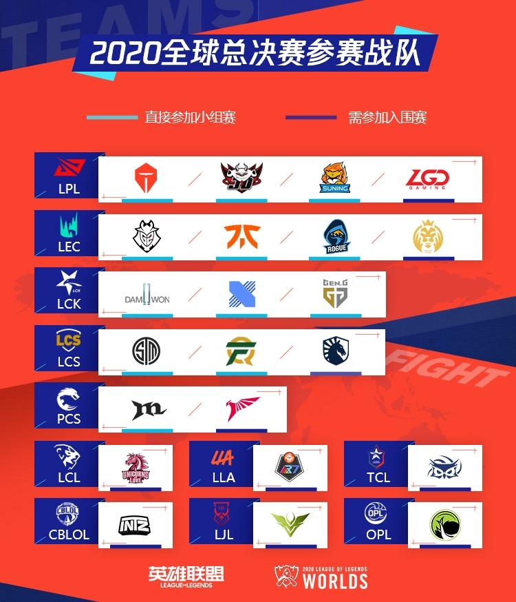 《LOL》2020S10全球总决赛9月28日入围赛比赛视频