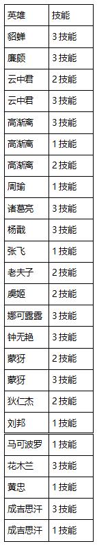 王者荣耀11月14日更新哪些内容 11月14日更新公告